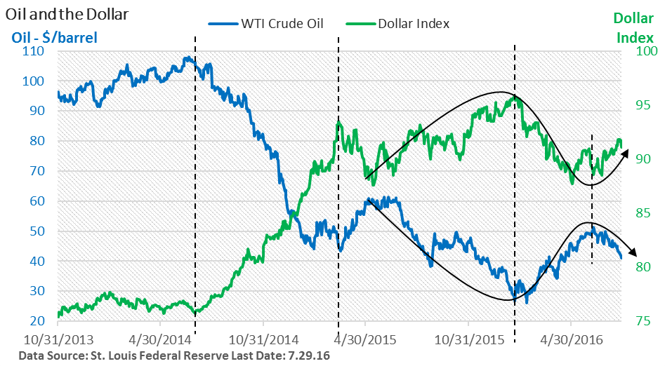Oil and the Dollar