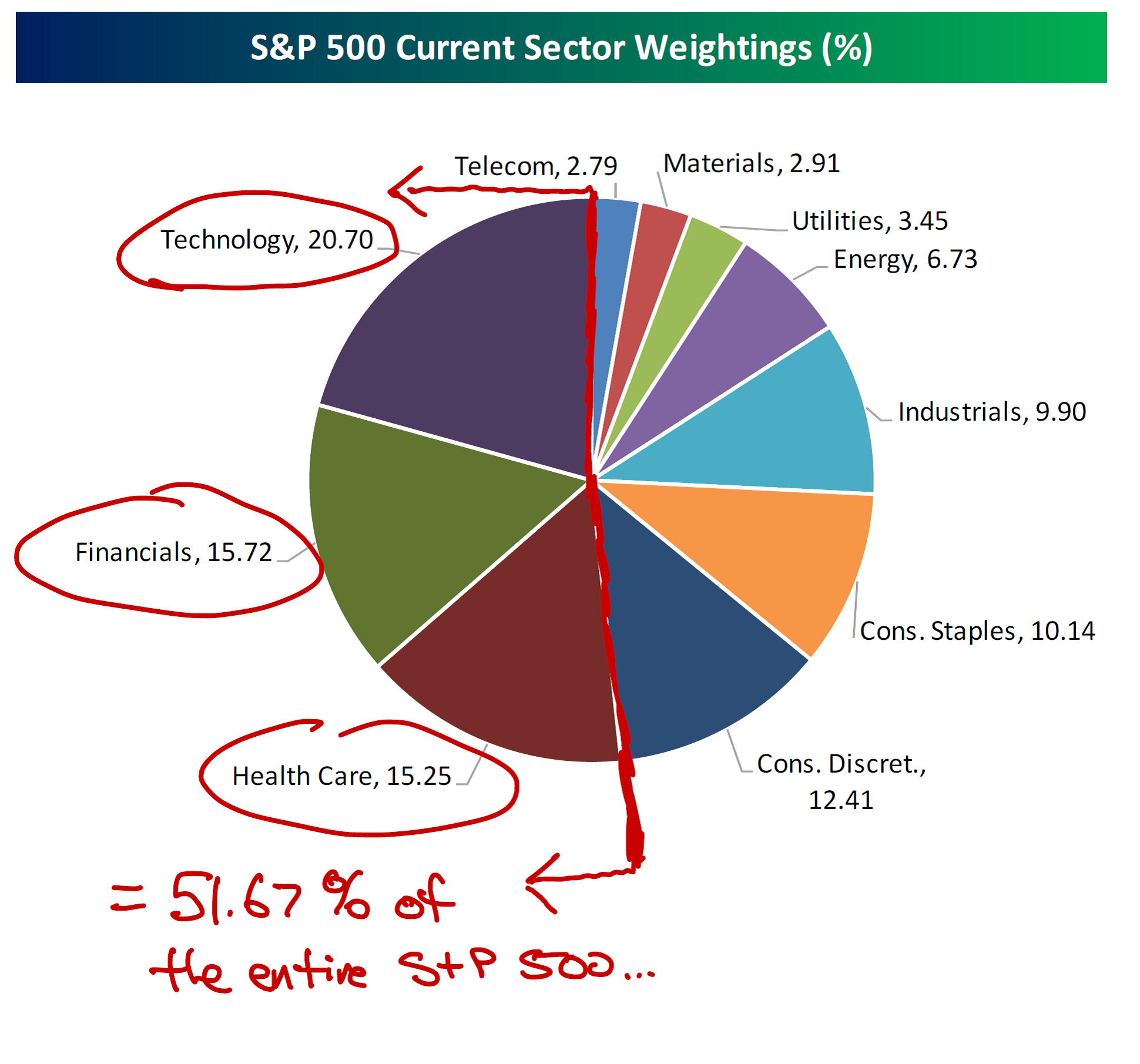 current sector weightings