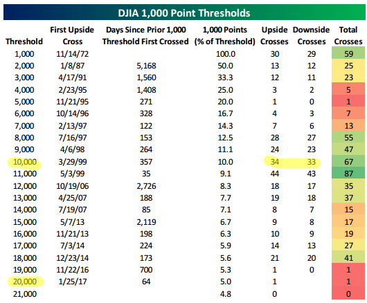 DJIA 1000 point thresholds