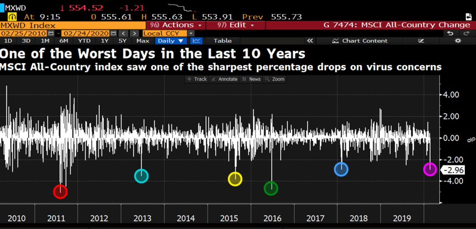 David Ingles TV Worst Days in the Last 10 Years Chart