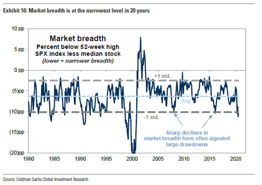 Market Breadth Narrowest Level in 20 Years Chart